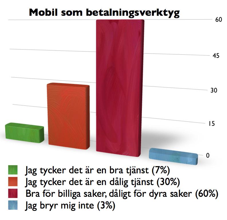 Diagram-Mobil_som_betalningsverktyg