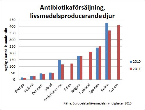 Antibiotikan minskar men inte tillrackligt
