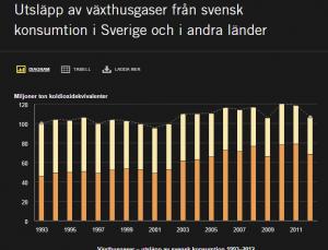 Källa Naturvårdsverket Utsläpp av växthusgaser av svensk konsumtion