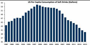 Per capita konsumtion av läsk i USA, källa Business Insider